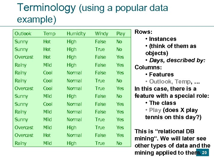 Terminology (using a popular data example) Outlook Temp Humidity Windy Play Sunny Hot High