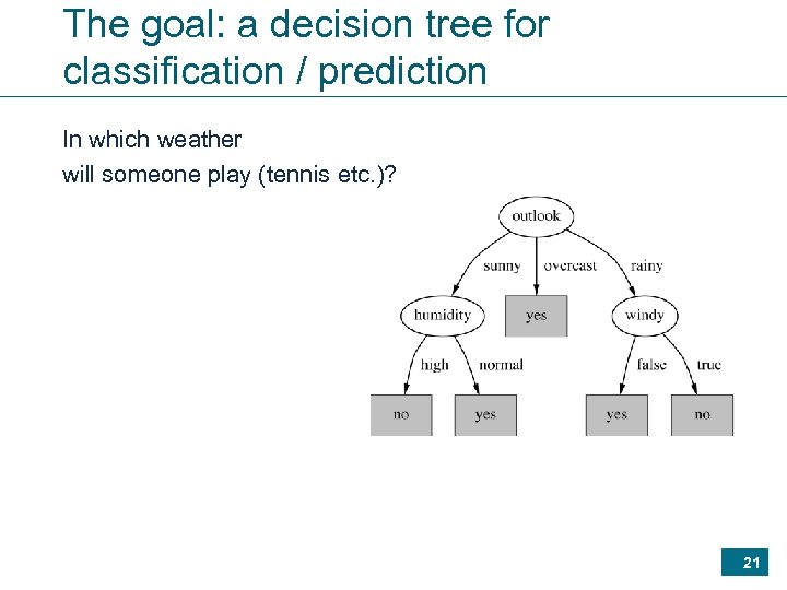 The goal: a decision tree for classification / prediction In which weather will someone
