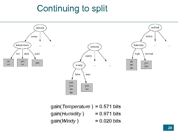 Continuing to split gain(Temperature ) = 0. 571 bits gain(Humidity ) = 0. 971
