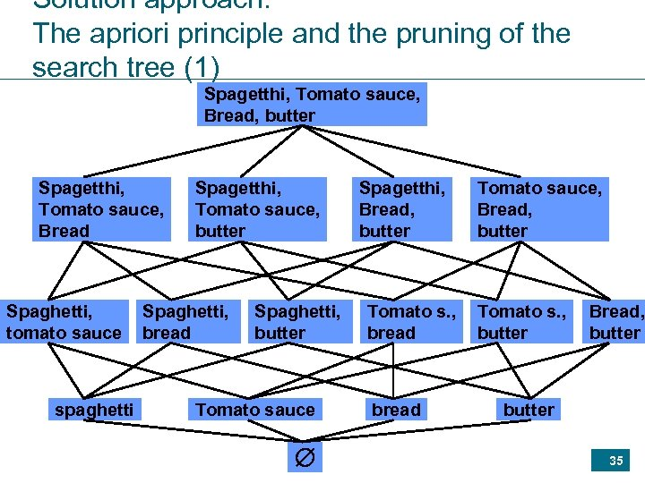 Solution approach: The apriori principle and the pruning of the search tree (1) Spagetthi,