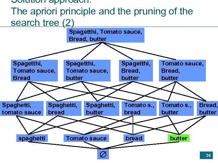 Solution approach: The apriori principle and the pruning of the search tree (2) Spagetthi,