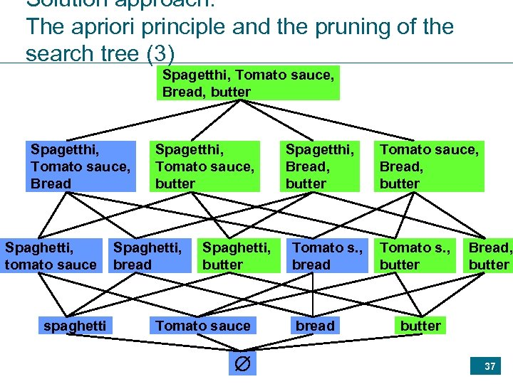 Solution approach: The apriori principle and the pruning of the search tree (3) Spagetthi,