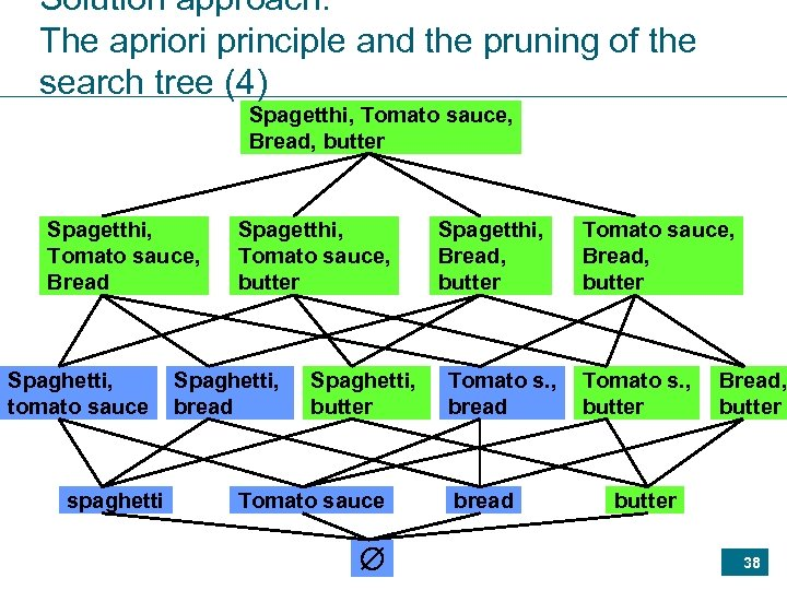 Solution approach: The apriori principle and the pruning of the search tree (4) Spagetthi,