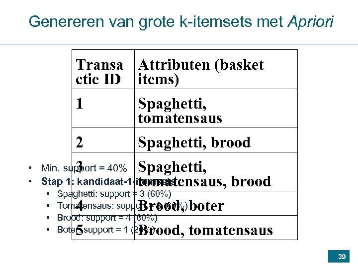 Genereren van grote k-itemsets met Apriori Transa Attributen (basket ctie ID items) 1 Spaghetti,