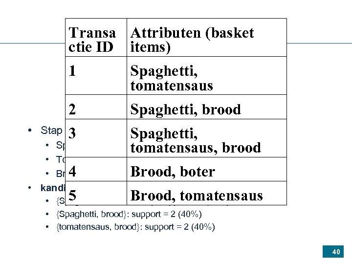 Transa Attributen (basket ctie ID items) 1 Spaghetti, tomatensaus 2 Spaghetti, brood • Stap