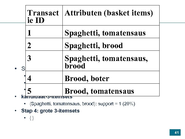 Transact Attributen (basket items) ie ID 1 Spaghetti, tomatensaus 2 Spaghetti, brood 3 •