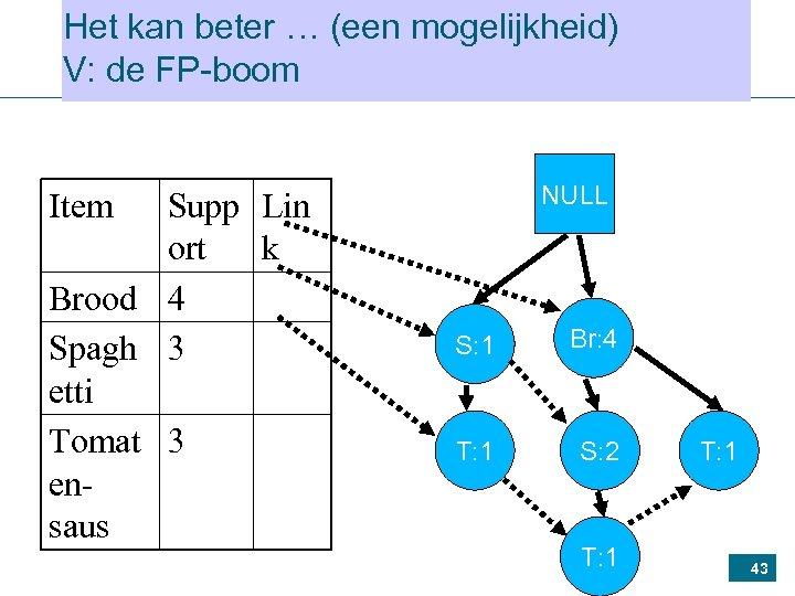 Het kan beter … (een mogelijkheid) V: de FP-boom Supp Lin ort k Brood
