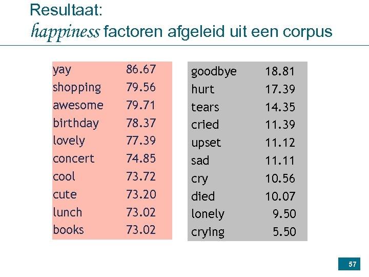 Resultaat: happiness factoren afgeleid uit een corpus yay shopping awesome birthday lovely concert cool