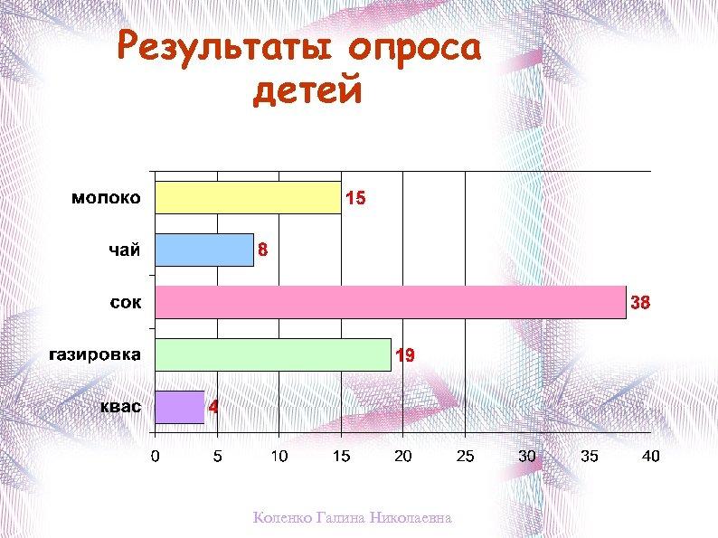 Результаты опроса детей Коленко Галина Николаевна