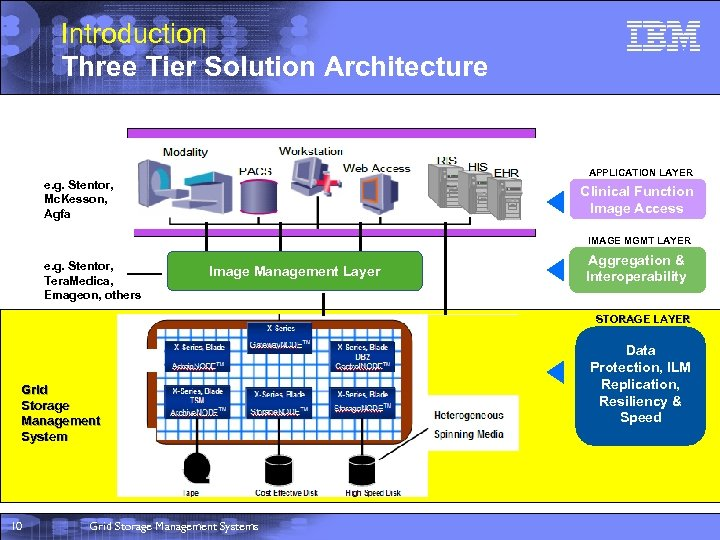 Introduction Three Tier Solution Architecture APPLICATION LAYER e. g. Stentor, Mc. Kesson, Agfa Clinical