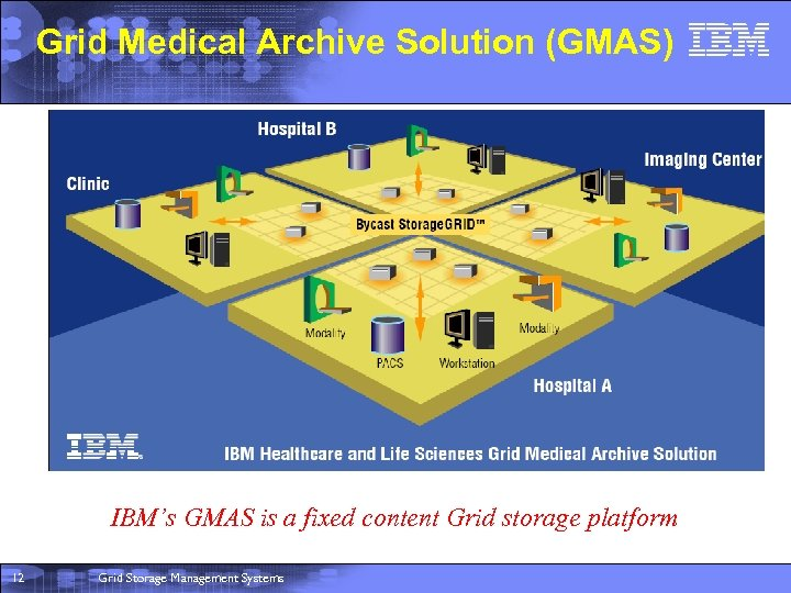 Grid Medical Archive Solution (GMAS) IBM's GMAS is a fixed content Grid storage platform