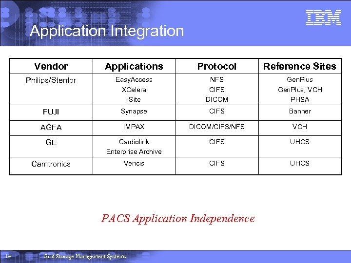Application Integration Vendor Applications Protocol Reference Sites Philips/Stentor Easy. Access XCelera i. Site NFS