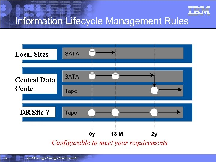Information Lifecycle Management Rules Local Sites Central Data Center DR Site ? Configurable to