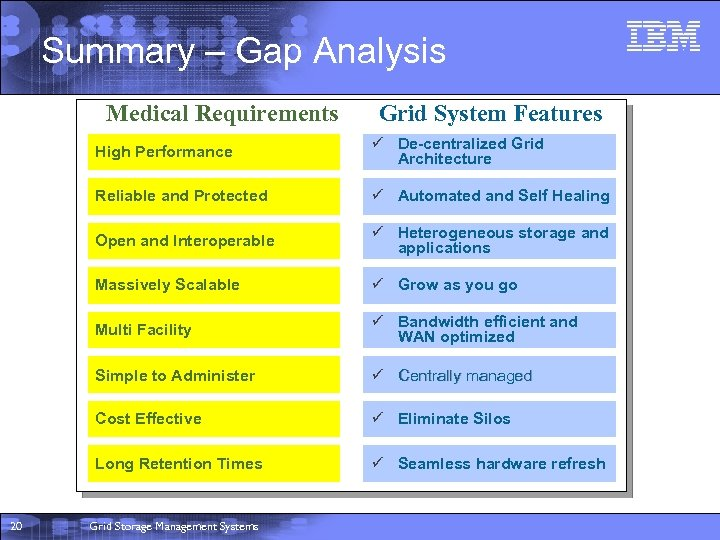Summary – Gap Analysis Medical Requirements Grid System Features High Performance Reliable and Protected