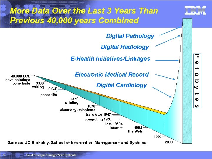 More Data Over the Last 3 Years Than Previous 40, 000 years Combined Digital