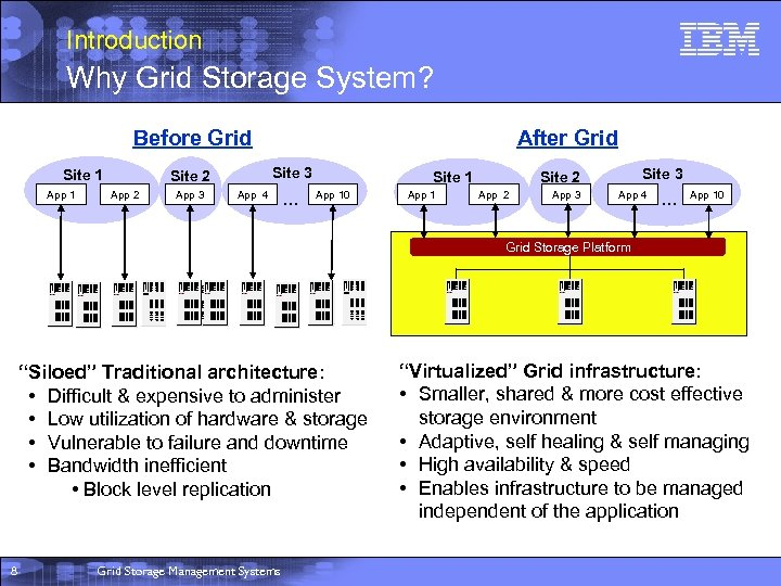 Introduction Why Grid Storage System? Before Grid Site 1 App 1 Site 3 Site
