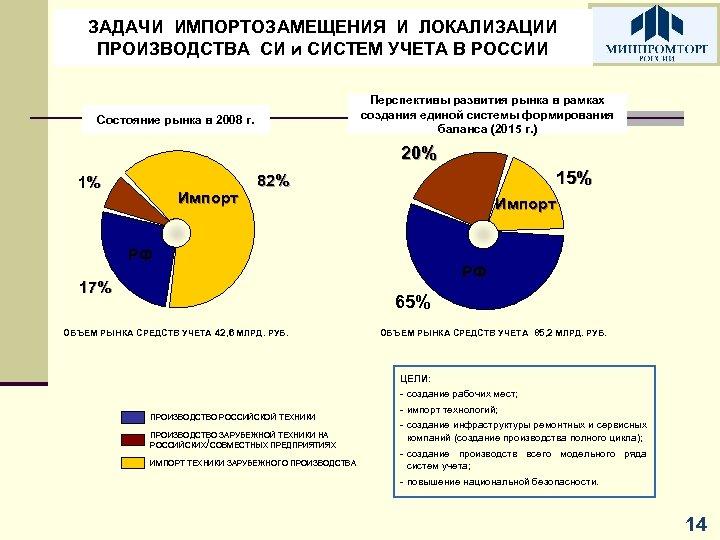 ЗАДАЧИ ИМПОРТОЗАМЕЩЕНИЯ И ЛОКАЛИЗАЦИИ ПРОИЗВОДСТВА СИ и СИСТЕМ УЧЕТА В РОССИИ Перспективы развития рынка