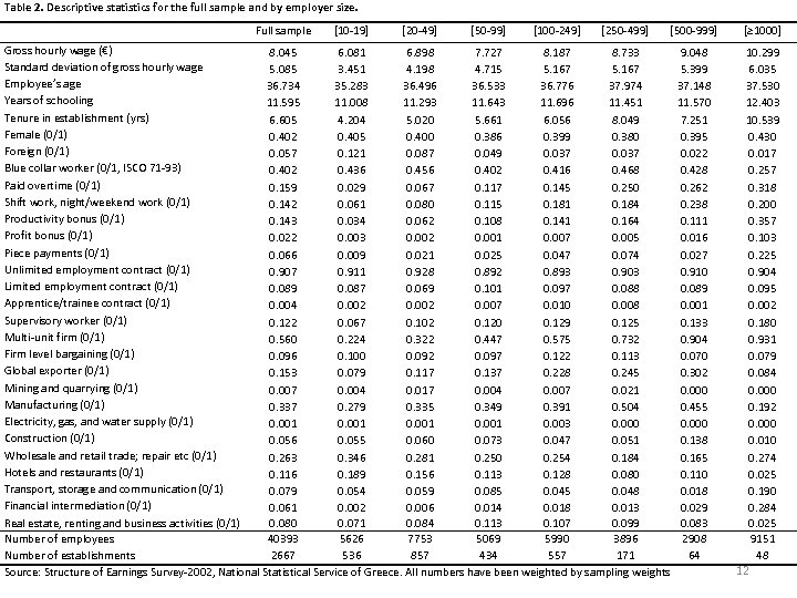 Table 2. Descriptive statistics for the full sample and by employer size. Full sample