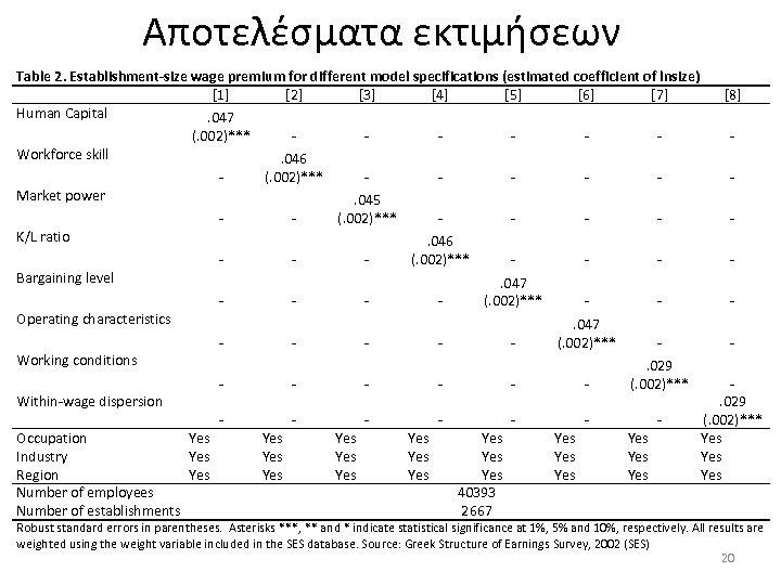 Αποτελέσματα εκτιμήσεων Table 2. Establishment-size wage premium for different model specifications (estimated coefficient of