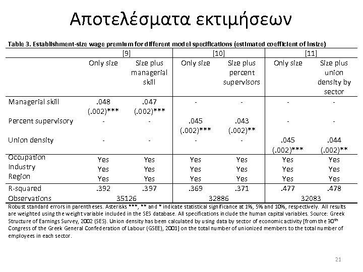 Αποτελέσματα εκτιμήσεων Table 3. Establishment-size wage premium for different model specifications (estimated coefficient of