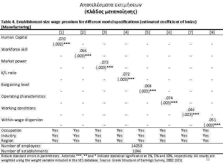 Αποτελέσματα εκτιμήσεων (Κλάδος μεταποίησης) Table 4. Establishment-size wage premium for different model specifications (estimated