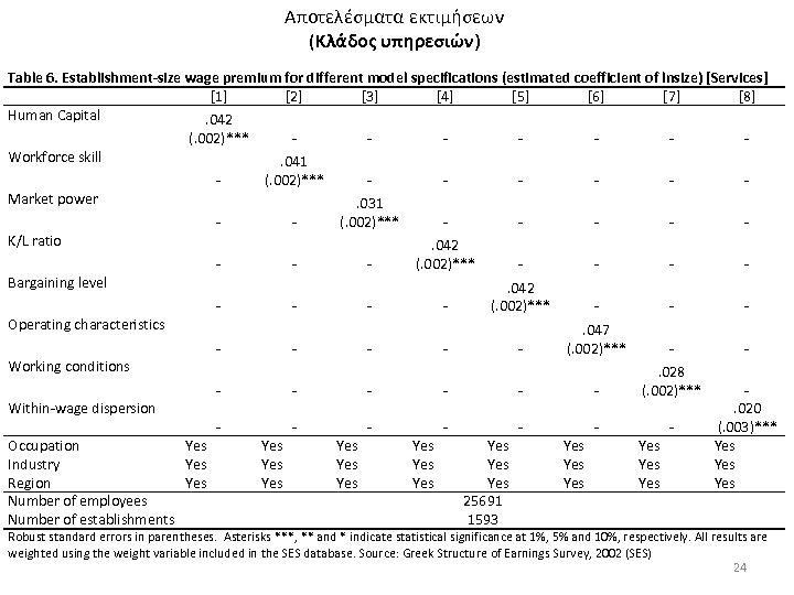 Αποτελέσματα εκτιμήσεων (Κλάδος υπηρεσιών) Table 6. Establishment-size wage premium for different model specifications (estimated