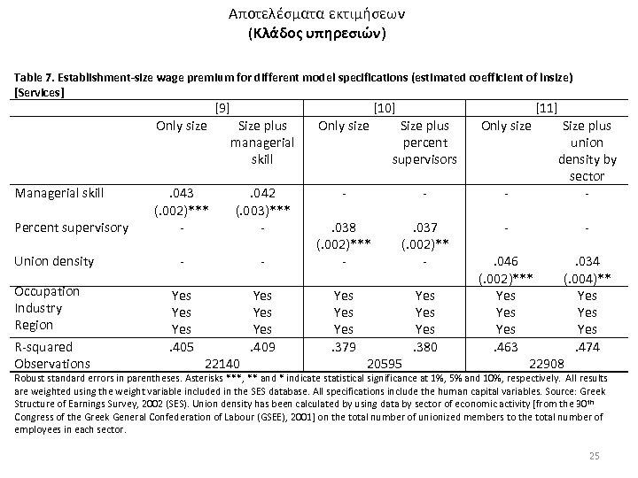 Αποτελέσματα εκτιμήσεων (Κλάδος υπηρεσιών) Table 7. Establishment-size wage premium for different model specifications (estimated