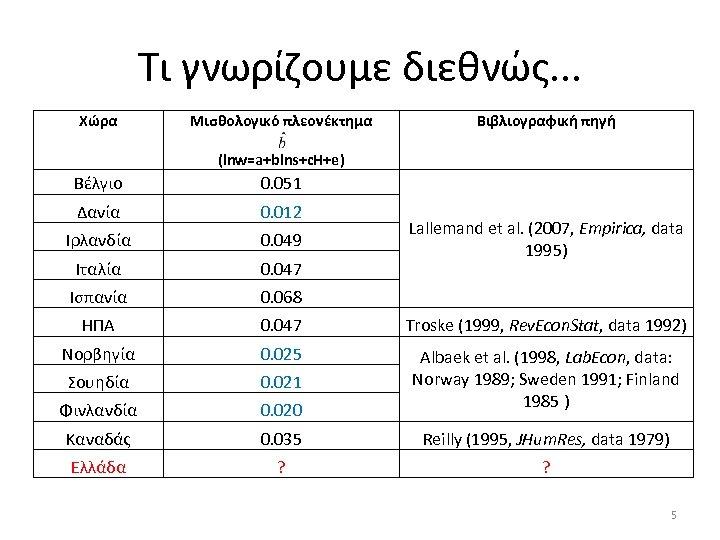 Τι γνωρίζουμε διεθνώς. . . Χώρα Μισθολογικό πλεονέκτημα Βιβλιογραφική πηγή (lnw=a+blns+c. H+e) Βέλγιο 0.