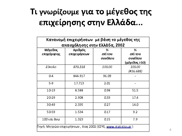 Τι γνωρίζουμε για το μέγεθος της επιχείρησης στην Ελλάδα. . . Κατανομή επιχειρήσεων με
