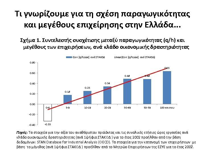 Τι γνωρίζουμε για τη σχέση παραγωγικότητας και μεγέθους επιχείρησης στην Ελλάδα. . . Σχήμα
