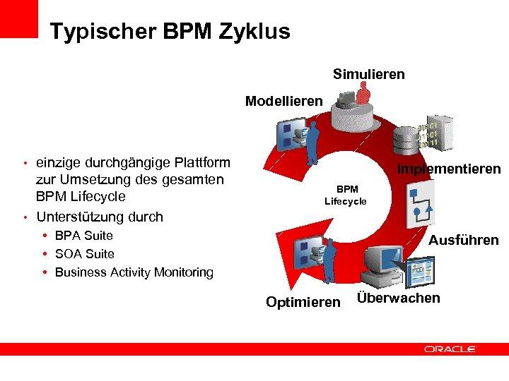 Typischer BPM Zyklus Simulieren Modellieren • einzige durchgängige Plattform zur Umsetzung des gesamten BPM