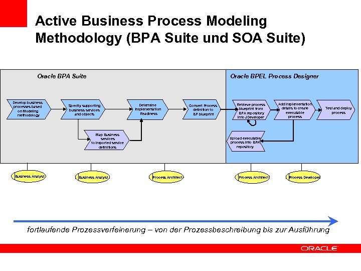 Active Business Process Modeling Methodology (BPA Suite und SOA Suite) Oracle BPEL Process Designer