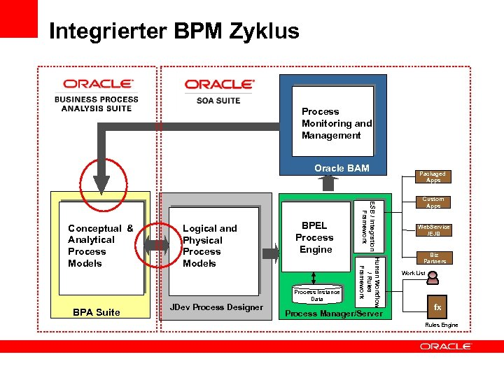 Integrierter BPM Zyklus Process Monitoring and Management Oracle BAM BPEL Process Engine Process Instance