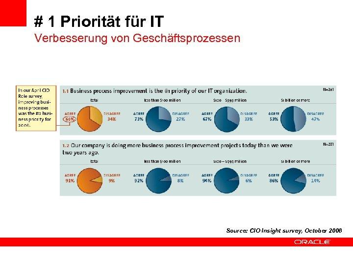 # 1 Priorität für IT Verbesserung von Geschäftsprozessen Source: CIO Insight survey, October 2006