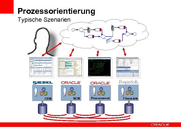 Prozessorientierung Typische Szenarien CRM SCM Procurement Financials