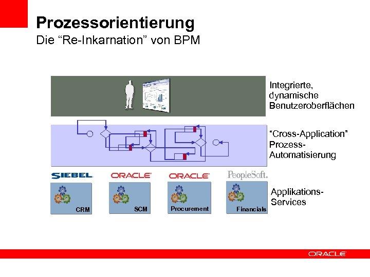 """Prozessorientierung Die """"Re-Inkarnation"""" von BPM Integrierte, dynamische Benutzeroberflächen """"Cross-Application"""" Prozess. Automatisierung CRM SCM Procurement"""