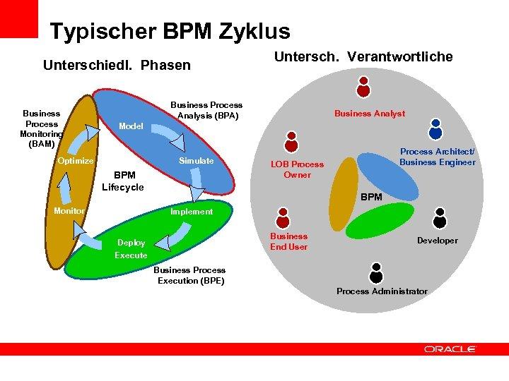 Typischer BPM Zyklus Unterschiedl. Phasen Business Process Monitoring (BAM) Untersch. Verantwortliche Business Process Analysis