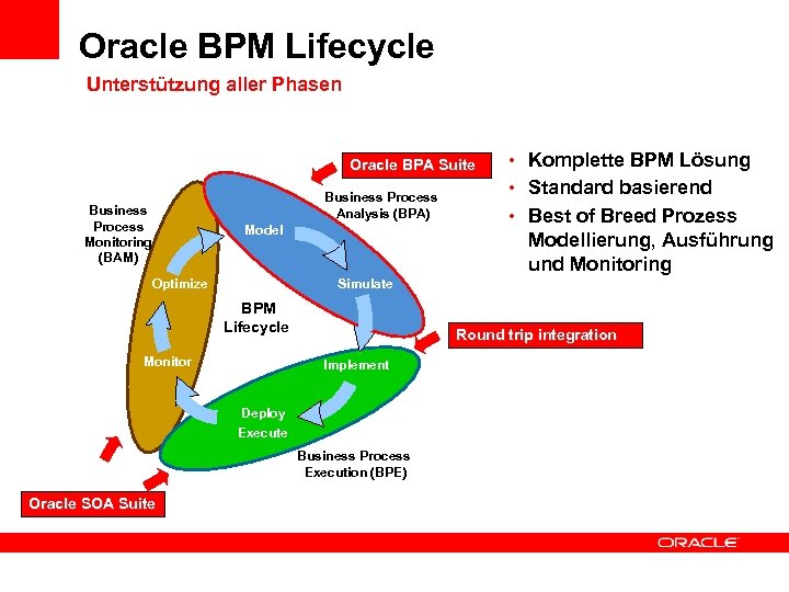 Oracle BPM Lifecycle Unterstützung aller Phasen Oracle BPA Suite Business Process Monitoring (BAM) Business