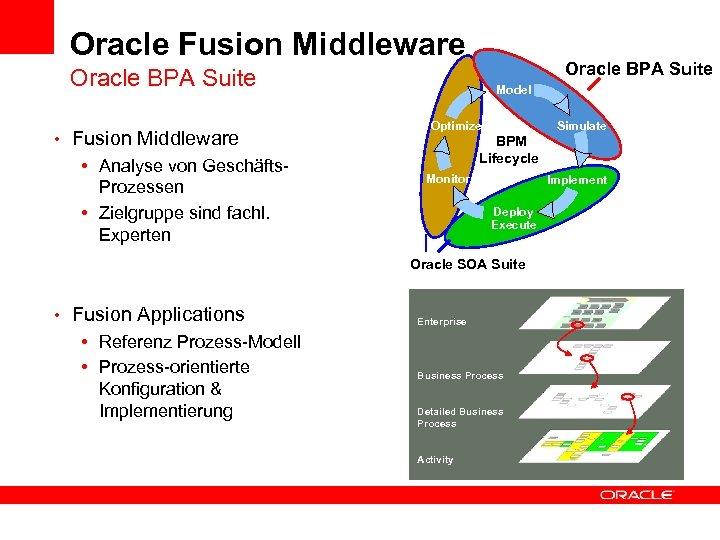 Oracle Fusion Middleware Oracle BPA Suite • Fusion Middleware • Analyse von Geschäfts. Prozessen