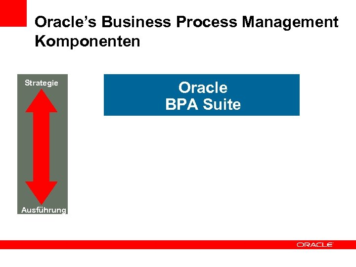 Oracle's Business Process Management Komponenten Strategie Ausführung Oracle BPA Suite Oracle SOA Suite