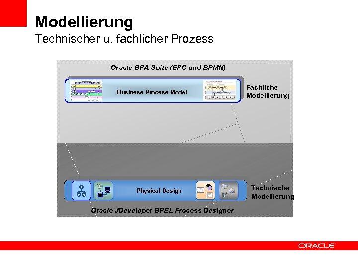 Modellierung Technischer u. fachlicher Prozess Oracle BPA Suite (EPC und BPMN) Business Process Model