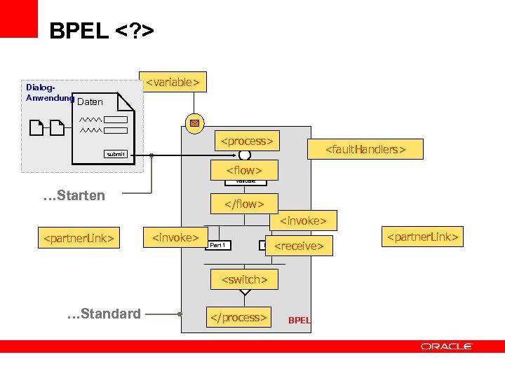 BPEL <? > Dialog. Anwendung <variable> Daten <process> <fault. Handlers> submit <flow> Validate …Starten