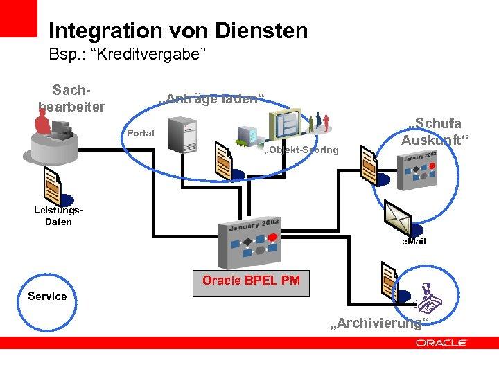 """Integration von Diensten Bsp. : """"Kreditvergabe"""" Sachbearbeiter """"Anträge laden"""" Portal """"Objekt-Scoring """"Schufa Auskunft"""" Leistungs."""