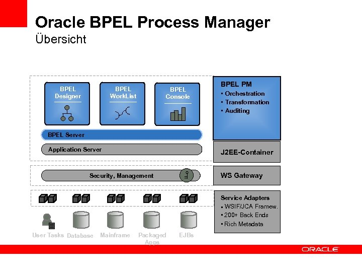 Oracle BPEL Process Manager Übersicht BPEL Designer BPEL Work. List BPEL Console BPEL PM