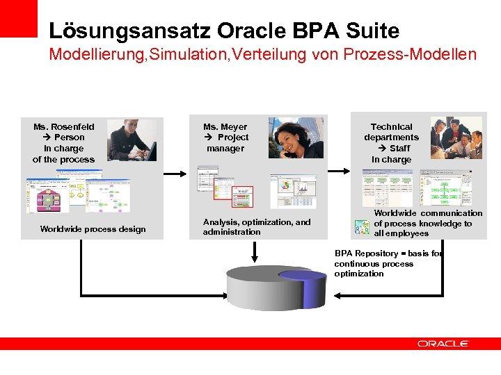 Lösungsansatz Oracle BPA Suite Modellierung, Simulation, Verteilung von Prozess-Modellen Ms. Rosenfeld Person in charge