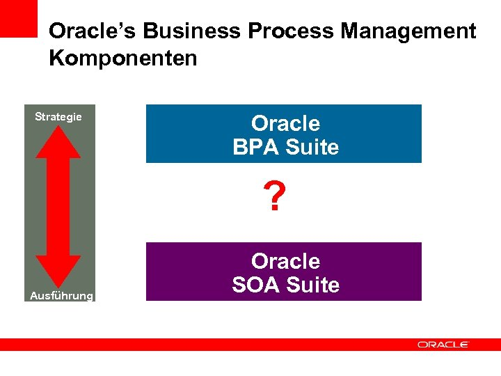 Oracle's Business Process Management Komponenten Strategie Oracle BPA Suite ? Ausführung Oracle SOA Suite