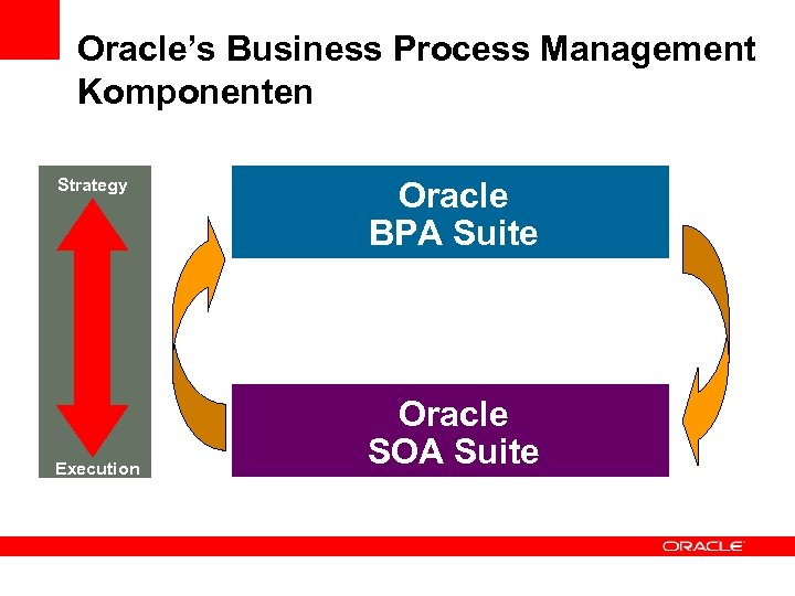 Oracle's Business Process Management Komponenten Strategy Execution Oracle BPA Suite Oracle SOA Suite