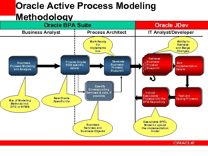 Oracle Active Process Modeling Methodology Oracle JDev Oracle BPA Suite Business Analyst Process Architect