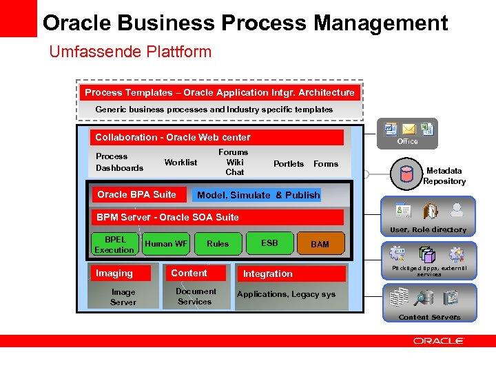 Oracle Business Process Management Umfassende Plattform Process Templates – Oracle Application Intgr. Architecture Generic