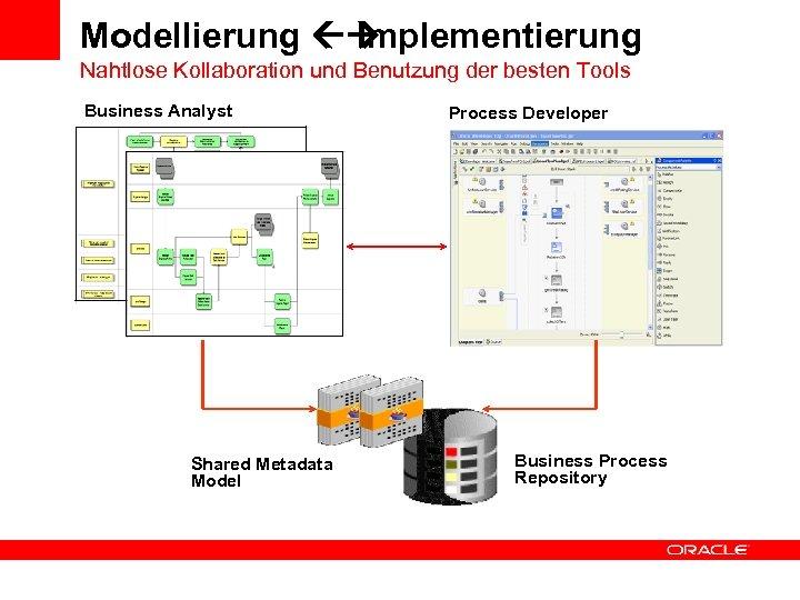 Modellierung ß Implementierung Nahtlose Kollaboration und Benutzung der besten Tools Business Analyst Shared Metadata